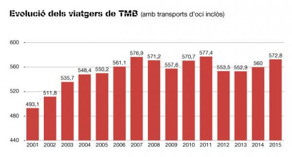 Las redes de TMB ganaron cerca de 13 millones de pasajeros en 2015