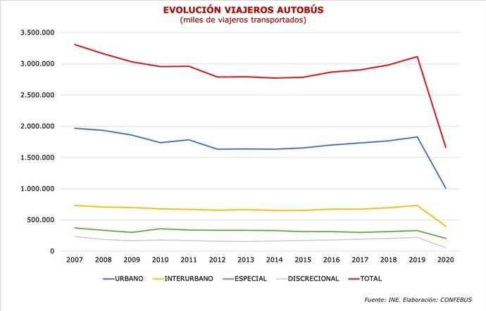 Cae un 60% los viajeros en autobús, cifra histórica desde marzo de 2020
