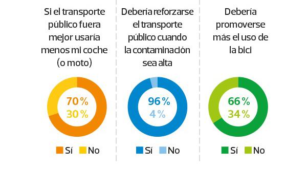 La OCU analiza en uso del autobús en ciudades