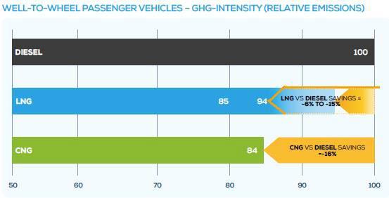 Sedigas y Gasnam juntos por el fomento del uso del gas en el transporte