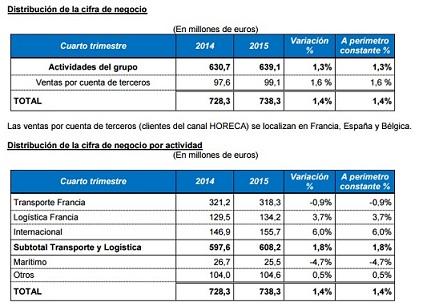 La cifra de negocio de Stef en 2015 asciende a 2.826,2 millones de euros