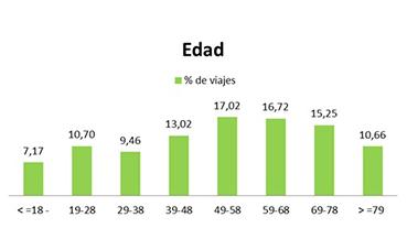 Dbus analiza el perfil de los usuarios del autobús en San Sebastián