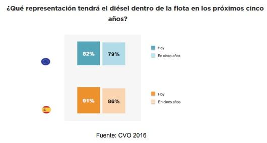 Las empresas españolas reducirán cinco puntos sus coches diésel hasta 2021
