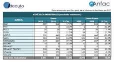 Las matriculaciones de vehículos industriales en enero fueron 2.496, un 13% más.