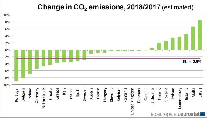 Las emisiones de CO2 se redujeron en 2018 en la UE