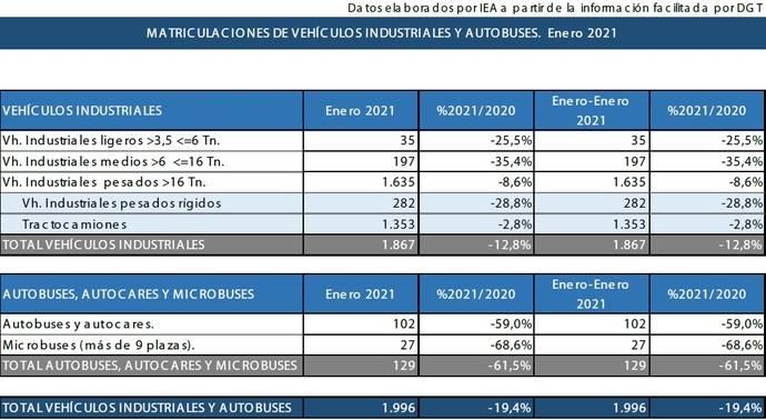 Industriales cierran mes bajando un 19,4%, hasta 1.996