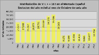 El mercado de Vehículos Industriales registra hasta octubre un crecimiento del 42%