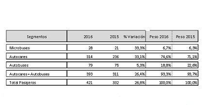 Los Vehículos Industriales registra un crecimiento del 32% en Febrero