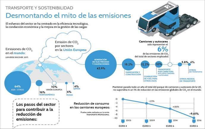 Los camiones y autocares emiten el 6% del CO2 en la Unión Europea