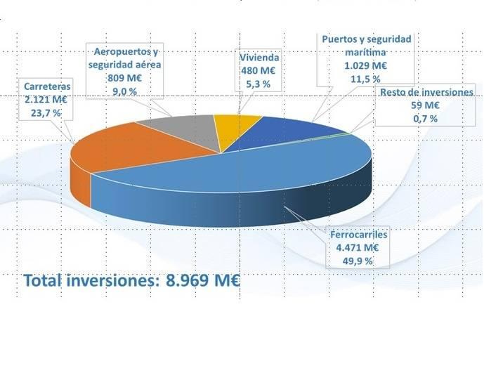 Un presupuesto para Fomento de 8.969 millones de euros en 2017