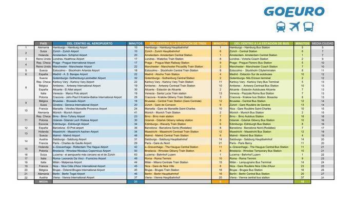 Lista de GoEuro de las ciudades europeas mejor conectadas.