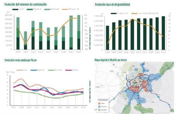 TH Real Estate lanza el producto European Logistics Fund