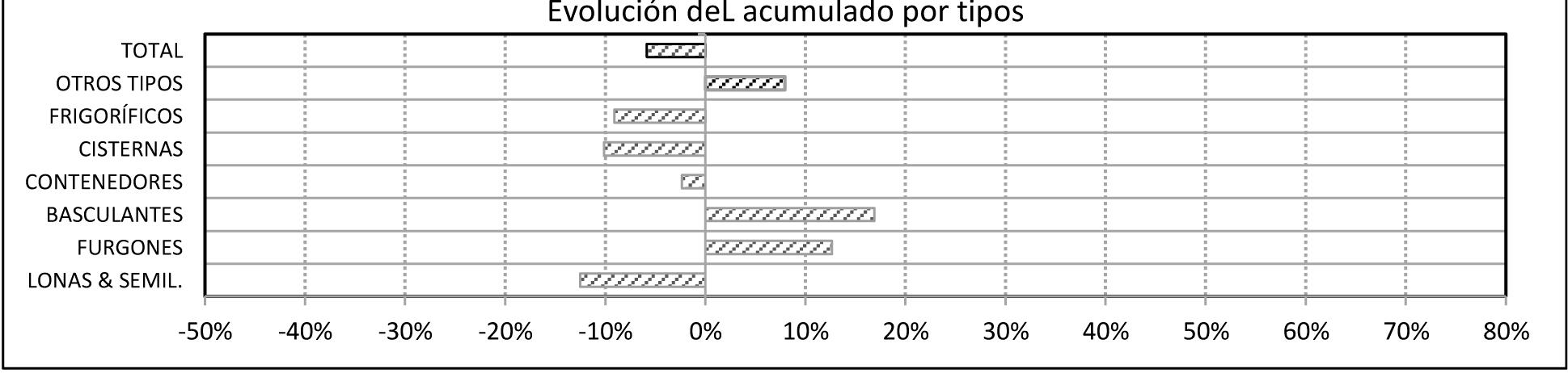 Las matriculaciones de vehículos comerciales cierran el año con una subida del 28%
