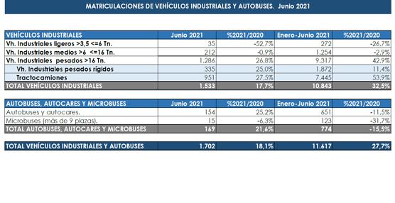 Autobuses, autocares y microbuses cierran junio con una caída del 46,1 %