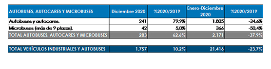 El Sector cierra el ejercicio con un descenso del 37,9 en sus matriculaciones