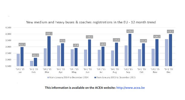España a la cabeza de Europa en matriculaciones de autobuses