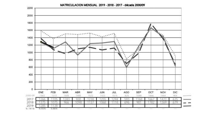 Las matriculaciones de semirremolques caen un 1,1% en lo que va de 2019