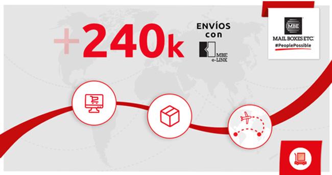 MBE e-Link es la solución ideal para potenciar un e-commerce