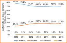 La cuota del transporte de mercancías por ferrocarril, entre las más bajas de Europa