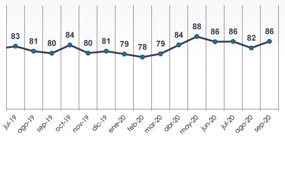 La morosidad en el transporte asciende hasta los 86 días de media en septiembre