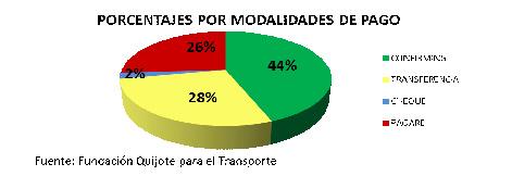 El 74% de los pagos a transportistas incumplen la ley de morosidad