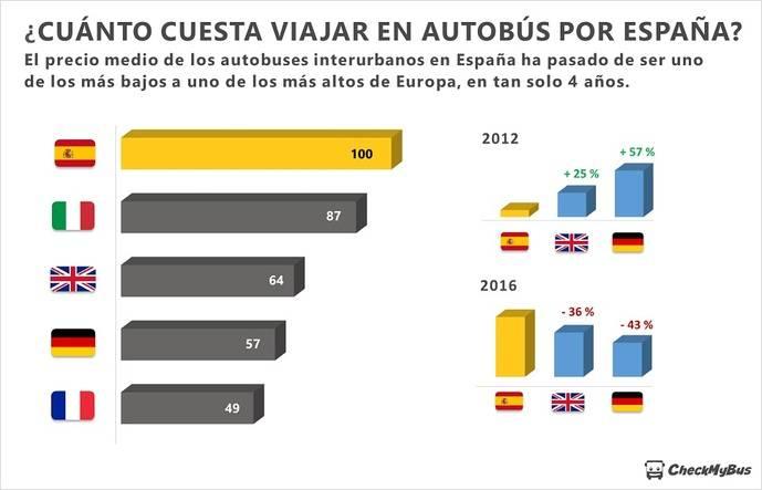 Caen los precios en el mercado europeo de buses