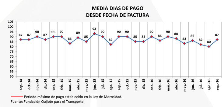 Fenadismer publica los resultados del Observatorio de la morosidad