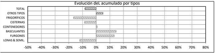Cae un 8% las matriculaciones de semirremolques