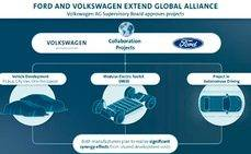 Los fabricantes Volkswaguen y Ford forman una alianza de trabajo