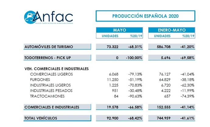 Se reduce un 68% la producción de vehículos en mayo
