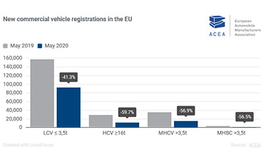 Las matrículas de vehículos comerciales bajan un 36,7% en cinco meses de 2020