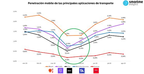 La segunda ola de Covid-19, podría frenar la recuperación de las apps de movilidad