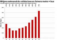 TMB buses registró el mayor número de usuarios, desde el inicio de la crisis