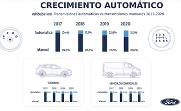 Ford en camino hacia un futuro electrificado