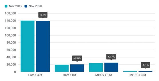 Caen un 5,1% las matriculaciones de autobuses y autocares en la Unión Europea