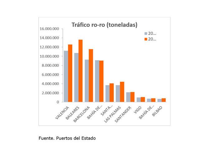 Valenciaport gestionó más de 11,22 millones de toneladas