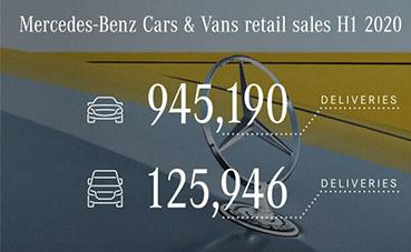 Mercedes-Benz & Vans ha entregado más de un millón de vehículos