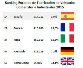 España consolida su octava posición como fabricante de vehículos