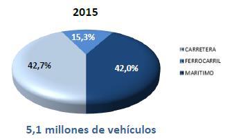 El volumen total de vehículos transportados a través de todos los modos alcanzó en 2015 los 5,1 millones de unidades.