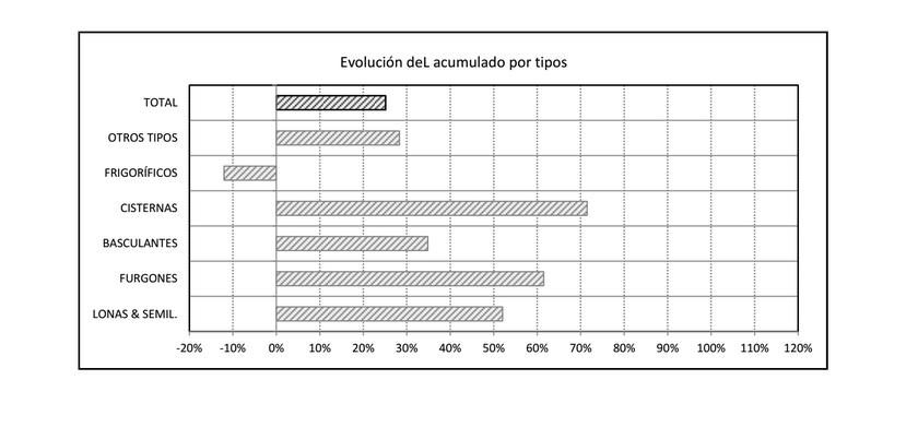 Las matriculaciones de remolques logran las 5.945 unidades hasta mayo