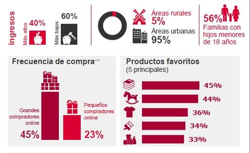 Los compradores online españoles gastarán un 29% más que el año pasado