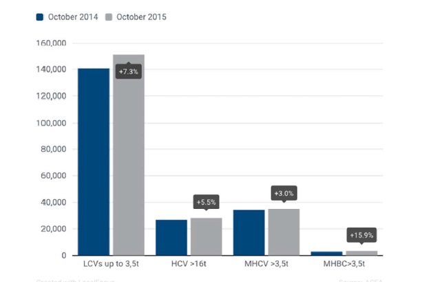 Las matriculaciones de vehículos comerciales en Europa crecen 6,6% en octubre