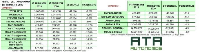 Los autónomos pierden 168.000 empleos