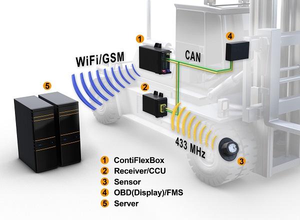 Continental: soluciones inteligentes que mejoran la eficiencia y seguridad en el sector logístico