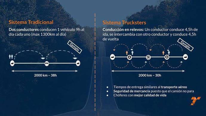 La startup española Trucksters da el salto internacional en el relevo