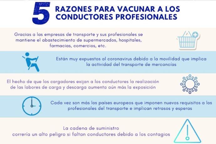 CETM, preocupada por los transportistas ante las variantes del virus, reclama que los vacunen prioritariamente