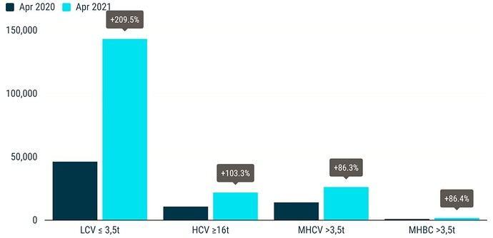 Matriculaciones de vehículos comerciales: + 42,1% cuatro meses después de 2021; + 179,2% en abril