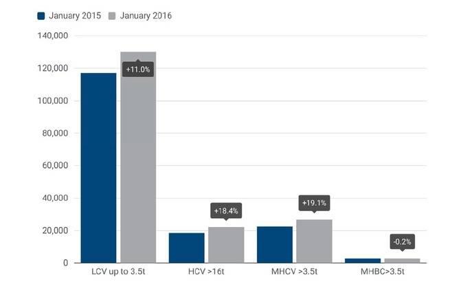 Las matriculaciones de vehículos comerciales crecen un 12% en enero de 2016