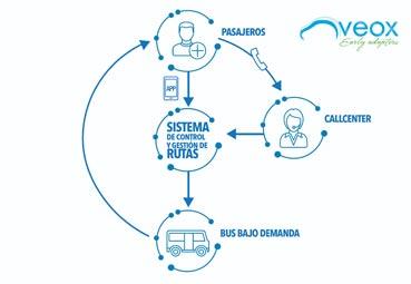 """Veox lanza el """"Bus Compartido a la Demanda"""""""