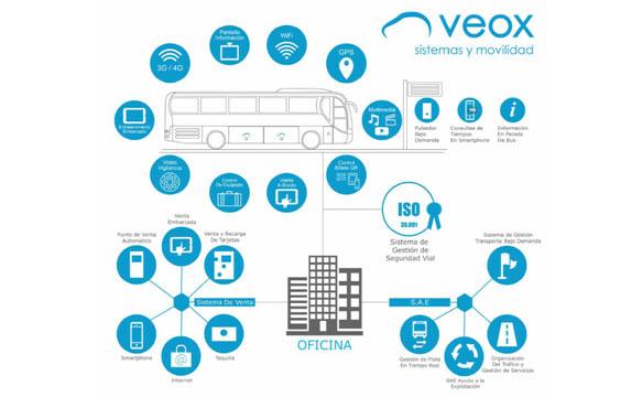 Autobuses Jiménez confía en el programa de gestión de Volcano